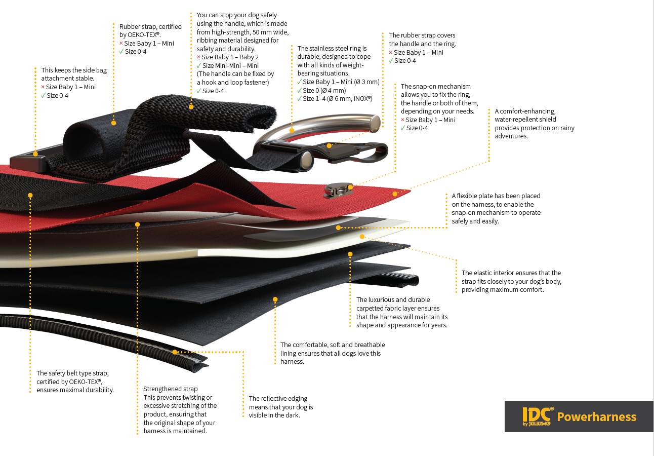 The structure of the IDC® Powerharness
