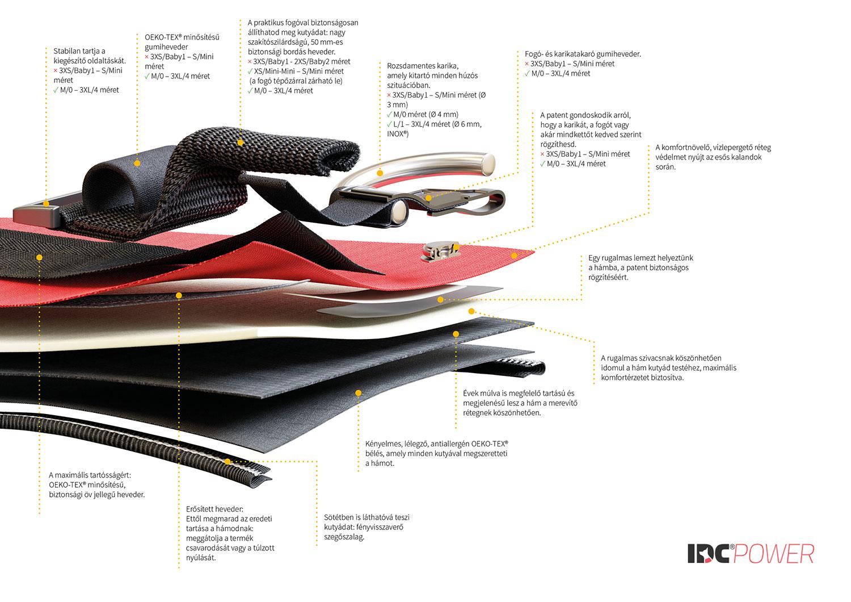 Az IDC® Powerhám szerkezete