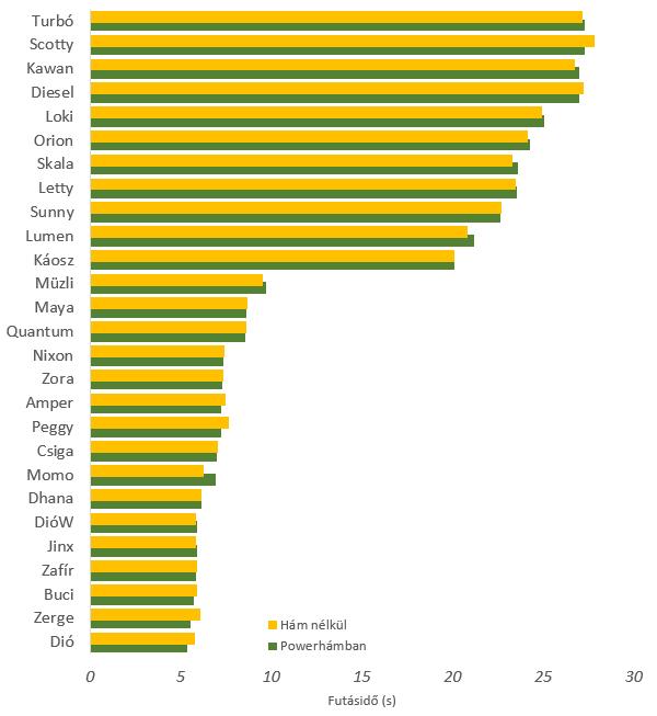 JULIUS-K9® IDC® Powerhám futás teszt eredmények grafikonja