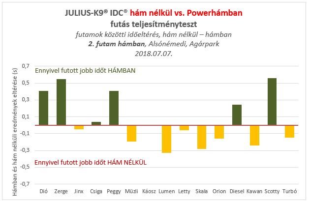 JULIUS-K9® IDC® Powerhám futás teszt értékelés grafikonja