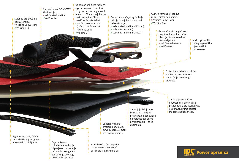 IDC® Power oprsnica – Struktura