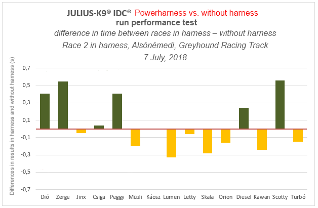 JULIUS-K9® IDC® Powerharness run performance test