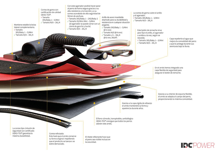 Estructura del arnés IDC®-Power